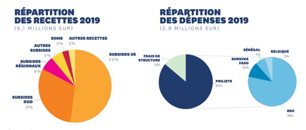 Recettes Dépenses 2019