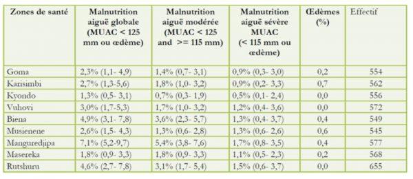 Malnutrition Aiguë